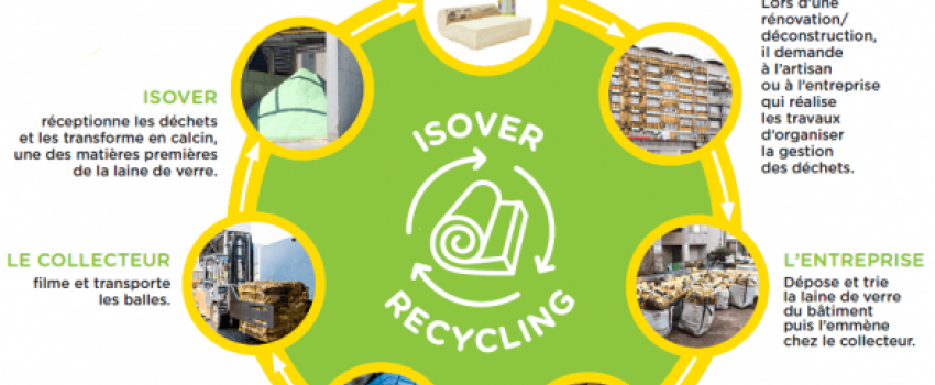 Infographie Recycling